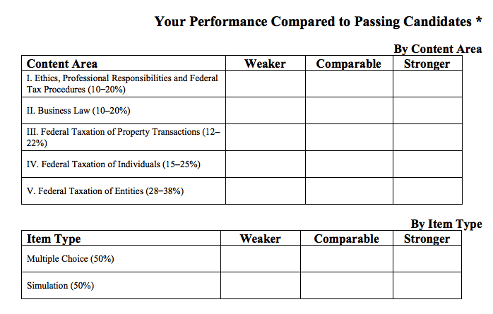 cpa exam candidate performance report
